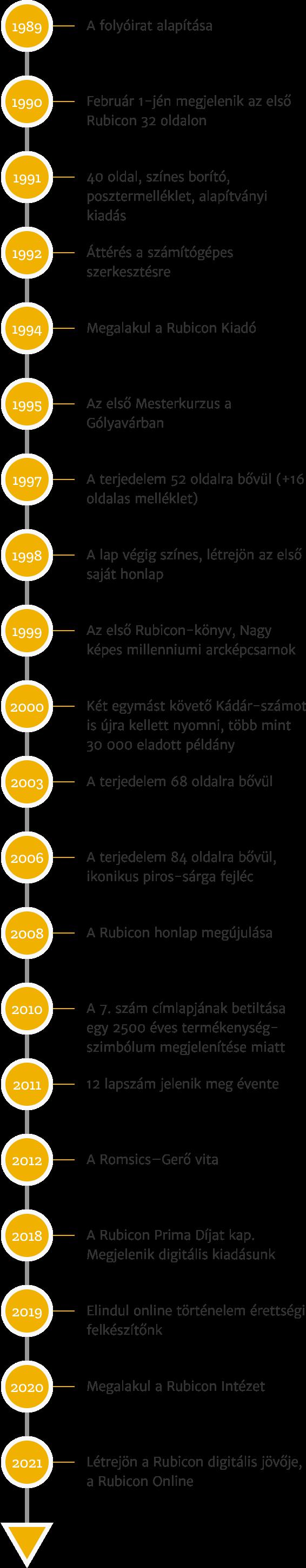 Rubicon történelme